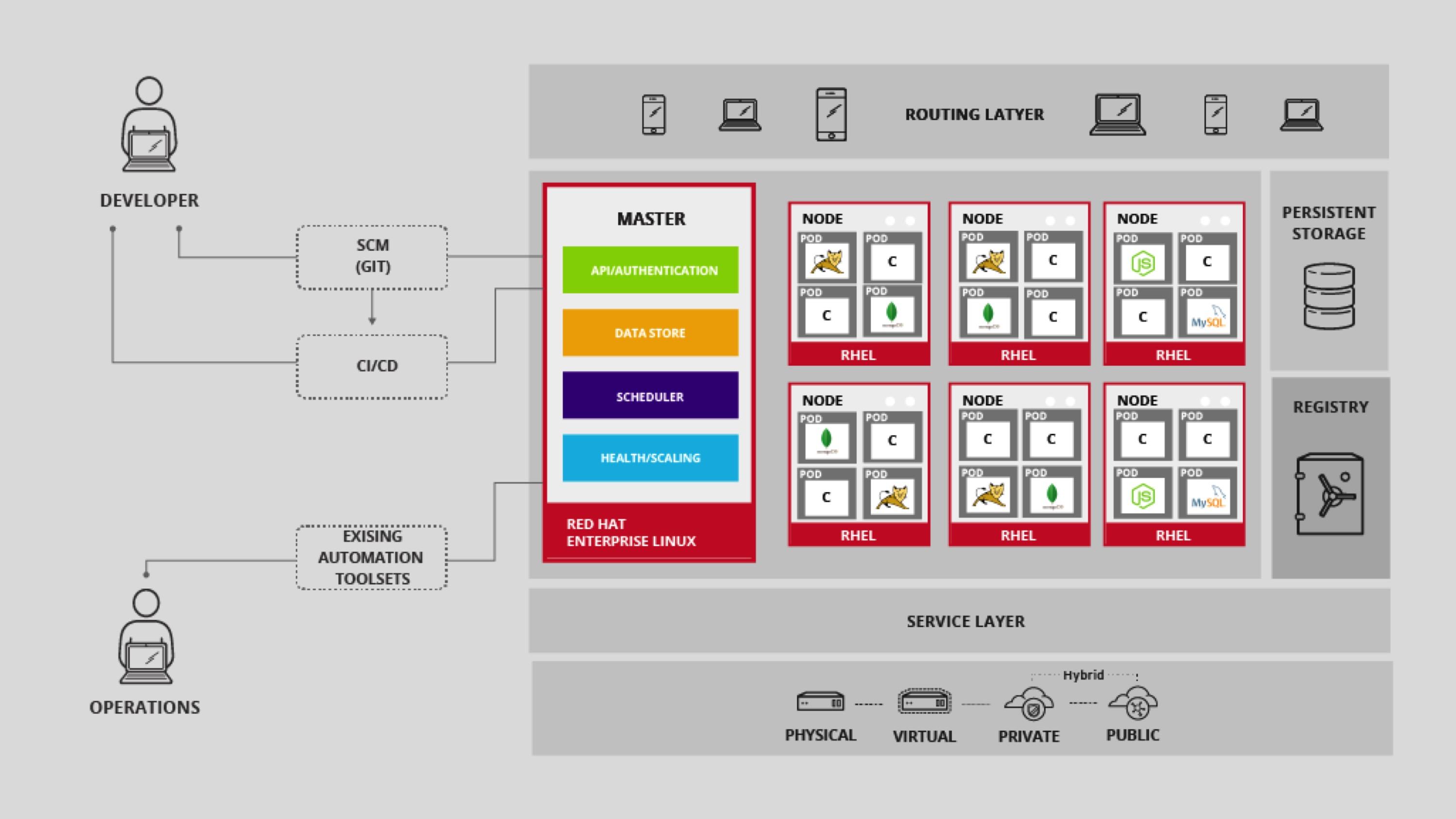 Für den Betrieb und die Bereitstellung von Microservices bieten sich vor allem Container-Lösungen an, wie sie etwa mit Red Hat OpenShift Container Platform zur Verfügung stehen (Quelle: Red Hat).