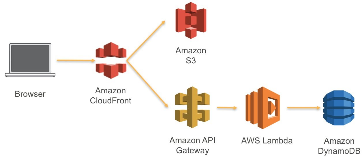 Serverless-Web-Application: Amazon-API-Gateway ist die HTTP-Schnittstelle für die Lambda-Funktion. (Abb. 1)