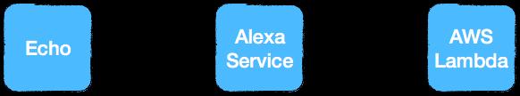 Alexa-Flow - von Gerät zu Ihrem Code. (Abb. 1)
