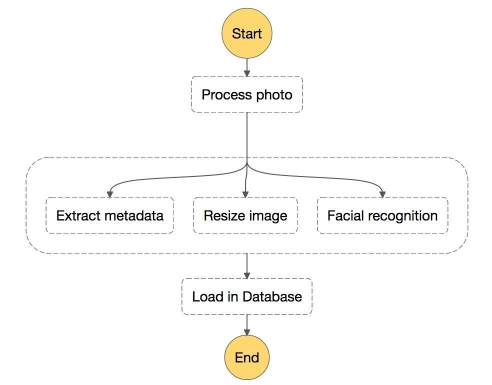 Workflow zur Extraktion von Metadaten und Konvertierung eines Bilds. (Abb. 2)