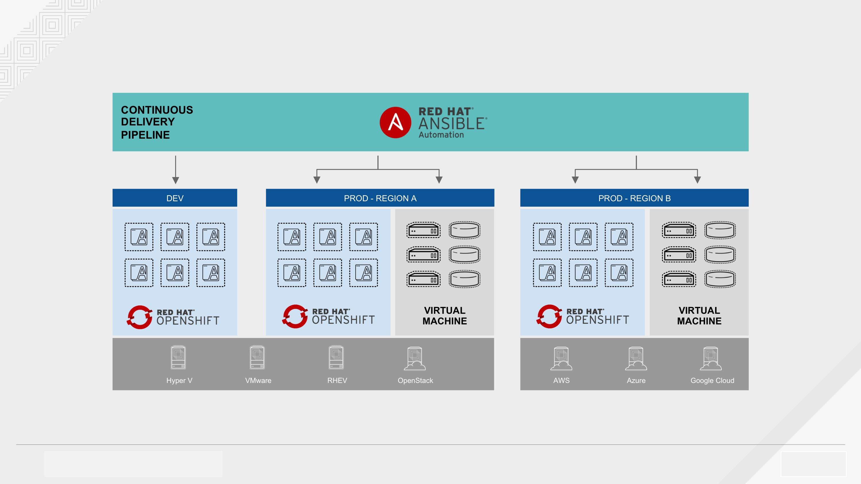 Continuous-Delivery-Pipelinie - Durch eine Kombination von Red Hat Ansible Automation und Red Hat OpenShift Container Platform können Unternehmen die Bereitstellung und Verteilung hybrider Anwendungen automatisieren, und diese auf OpenShift sowie auf anderen On-Premises- und Cloud-Plattformen implementieren und betreiben (Quelle: Red Hat). (Abb. 2)