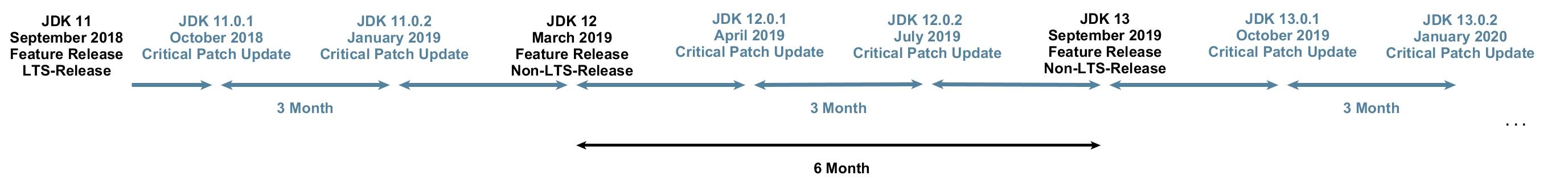 JDK-Feature-Release und Critical-Patch-Update. (Abb. 1)