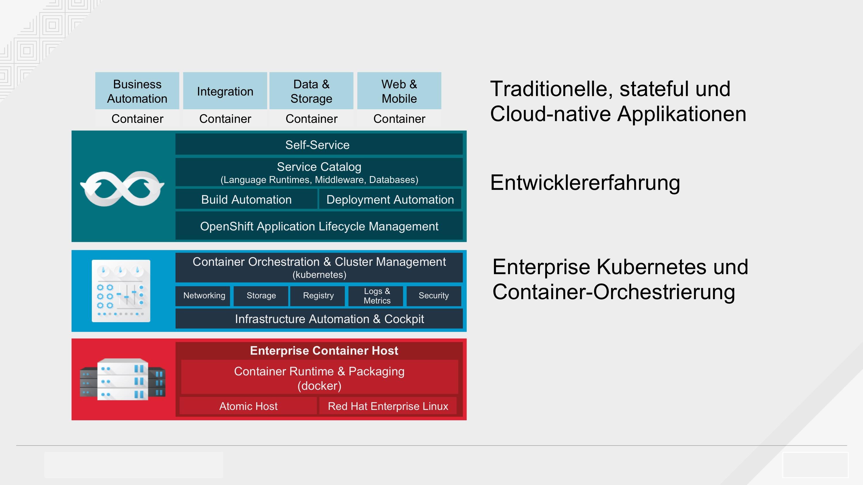 Pakettierung einer Applikation als Container mit Red Hat OpenShift (Quelle: Red Hat). (Abb. 3)