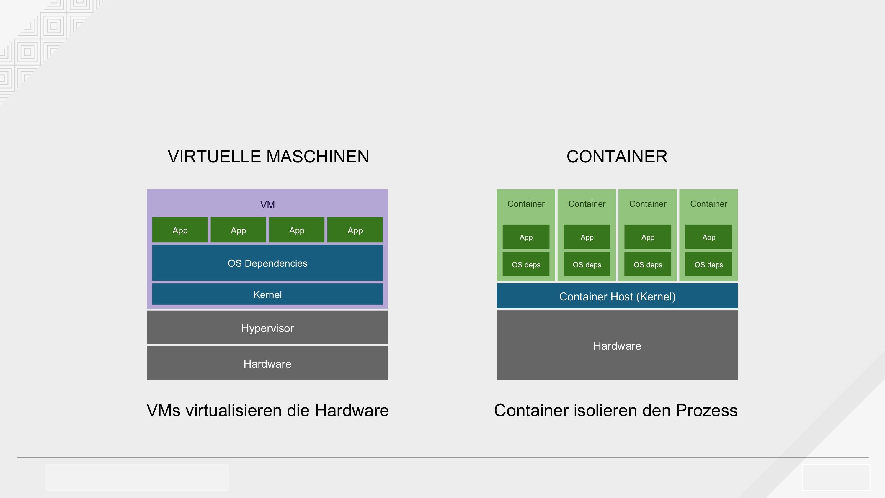 VMs und Container - Linux-Container teilen sich einen Container-Host und Kernel und verwenden gleichzeitig Kernel-Technologien wie cgroups, SELinux und Kernel-Namensräume, sodass ein Container weder auf die anderen Container, die auf demselben Host laufen, noch auf den Host selbst zugreifen oder diese beeinflussen kann (Quelle: Red Hat). (Abb. 1)