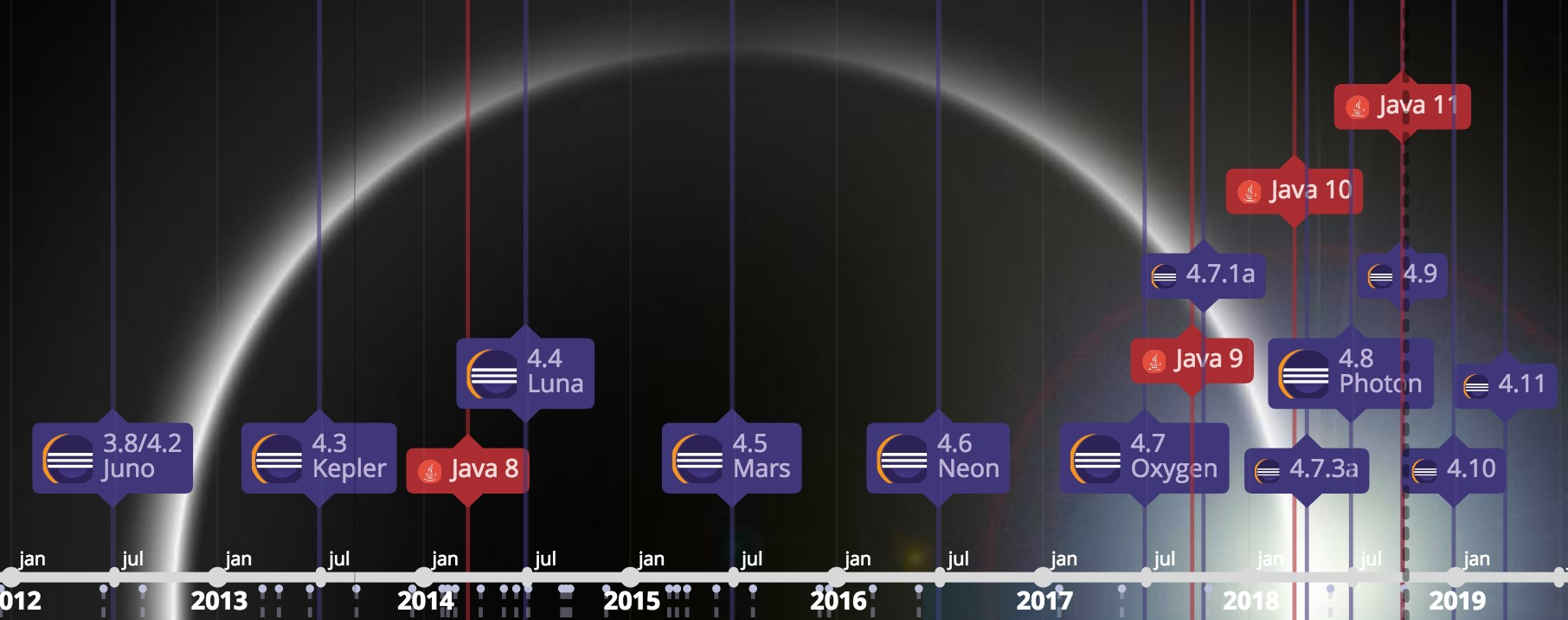 Java & Eclipse Release-Timeline. (Abb. 1)