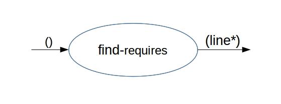 find-requires als Funktionseinheit. (Abb. 1)