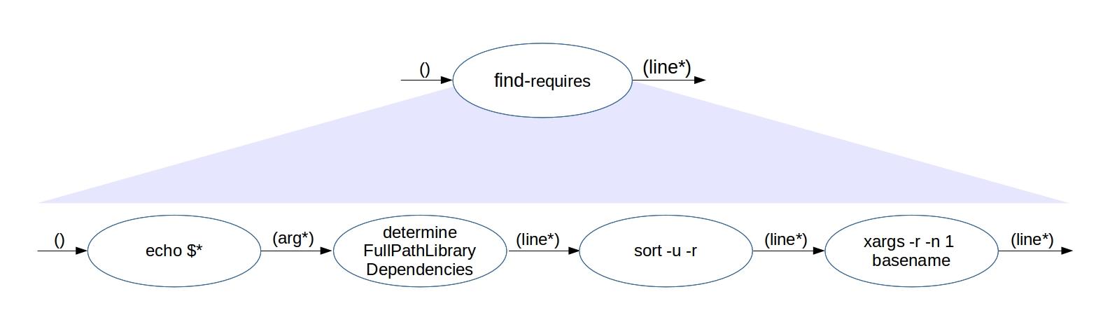 Verbundene Funktionseinheiten in find-requires. (Abb. 2)
