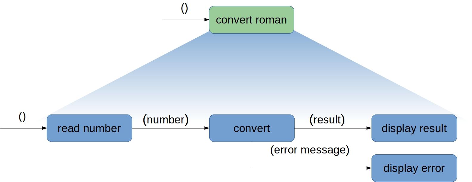 Oberste Funktionseinheit convert-roman. (Abb. 3)