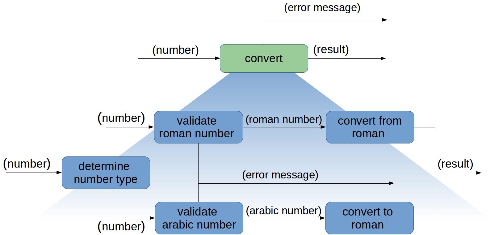 Funktionseinheit convert. (Abb. 4)