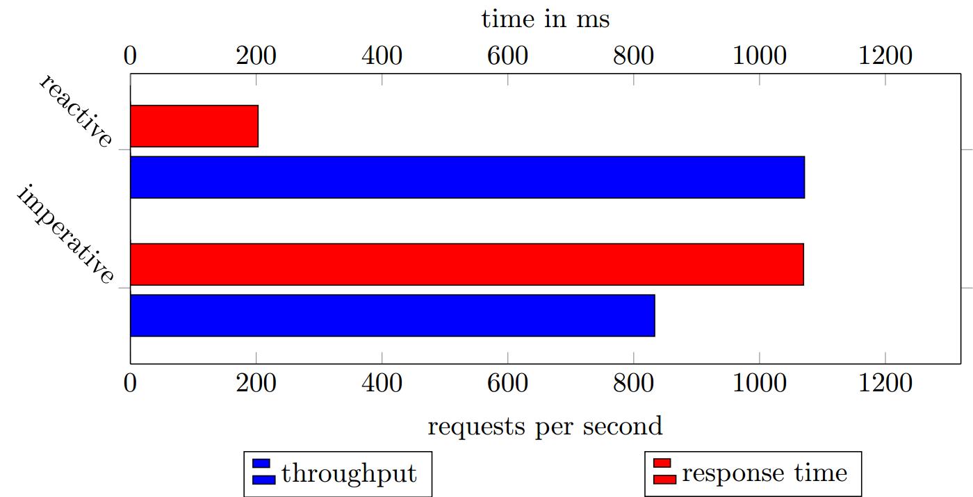 Antwortzeiten und Durchsatz im Laborexperiment bei 3000 Peers und 200 ms Latenz. (Abb. 2)