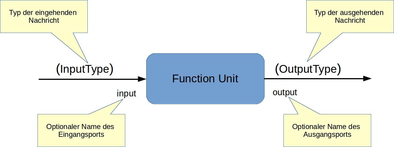 Schema einer Funktionseinheit. (Abb. 1)