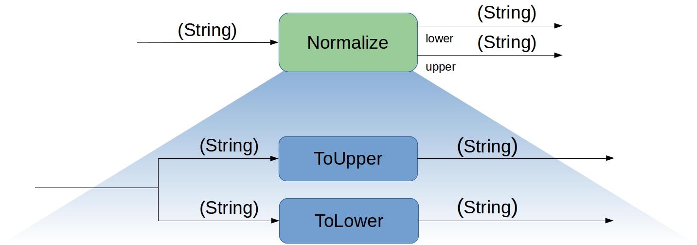 Beispiel einer integrierenden Funktionseinheit. (Abb. 3)