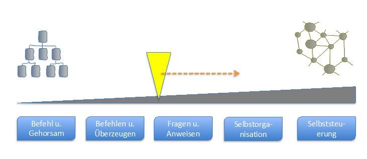 Entwicklung von Hierarchie zu Agilität. (Abb. 2)
