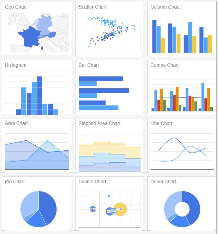 RapidClipse 4 bietet jetzt eine Integration für Google-Charts. (Abb. 4)