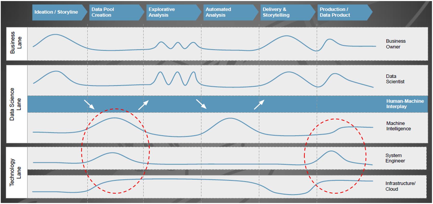 Beteiligung und Interaktion von Fachbereichs- bzw. IT-Funktionen mit dem Data-Science-Team. (Abb. 1)