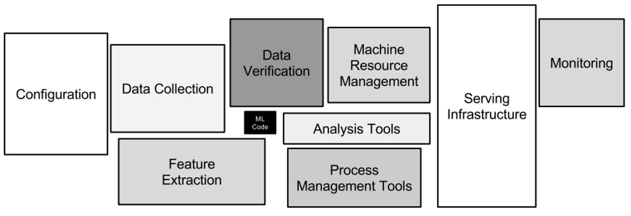 Versteckte technische Anforderungen in maschinellen Lernsystemen. (Abb. 2)