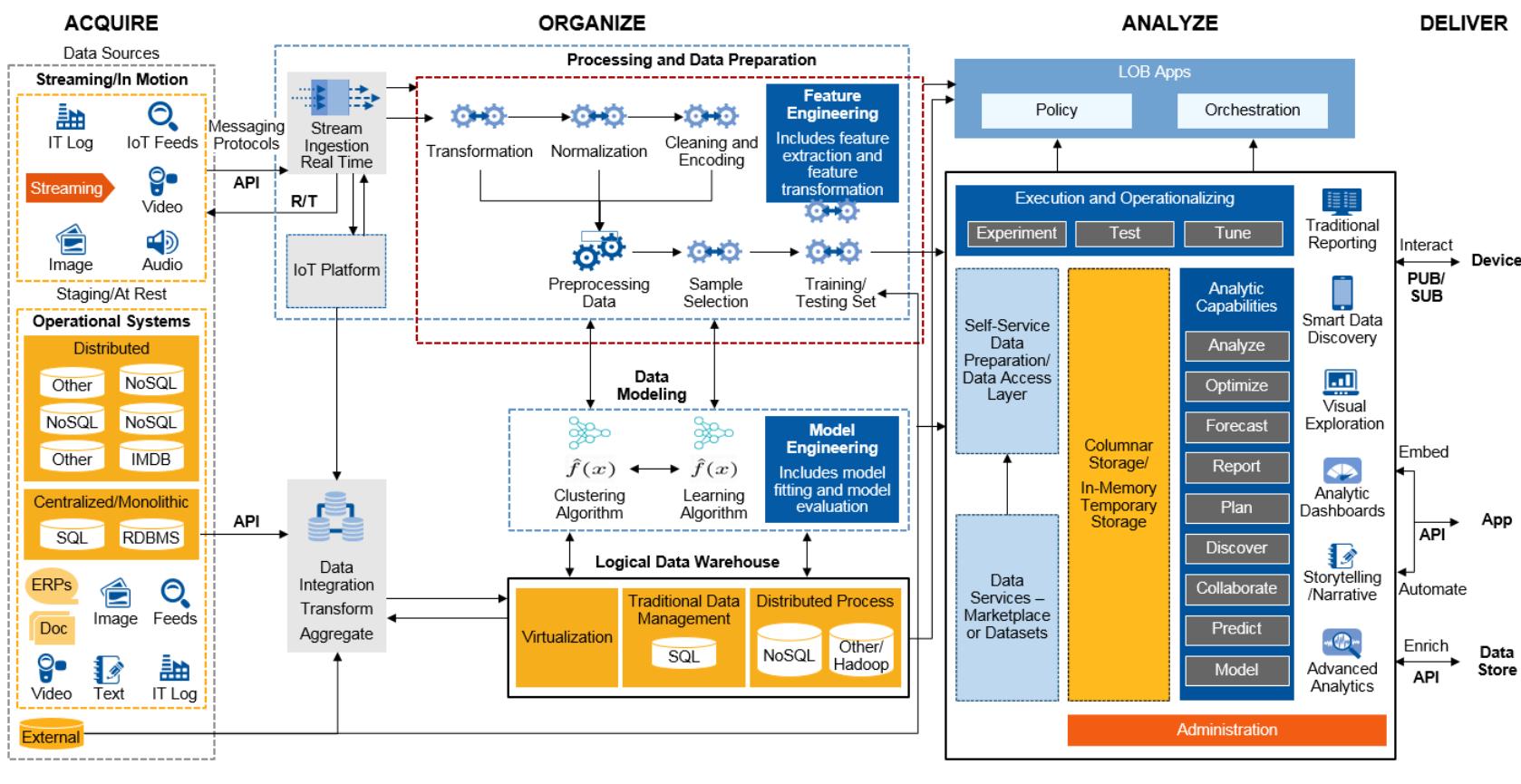 Konzeptionelle End-to-End-Architektur für Machine-Learning und Analytics. (Abb. 3)