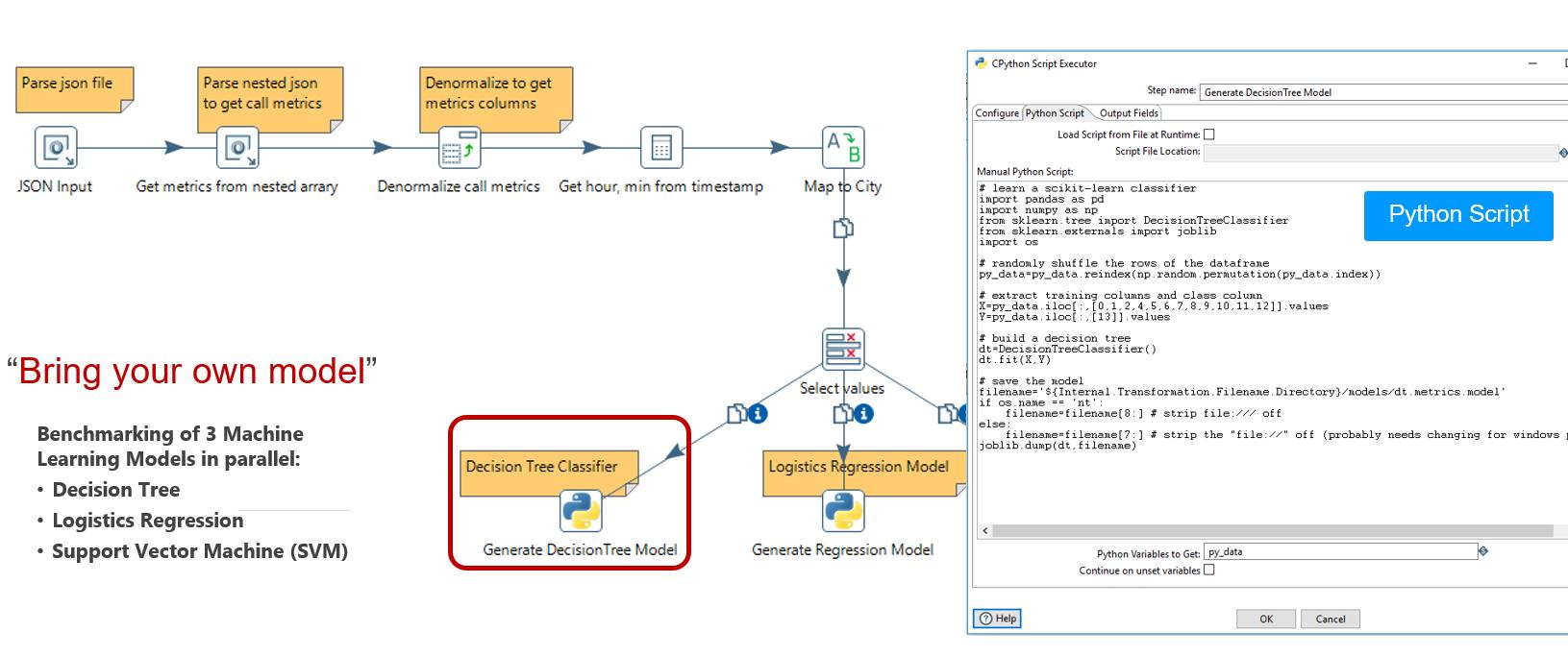 Bring your own Machine-Learning-Model. Z.B. Python-Code, eingebettet in Pentaho-Data-Integration. (Abb. 7)