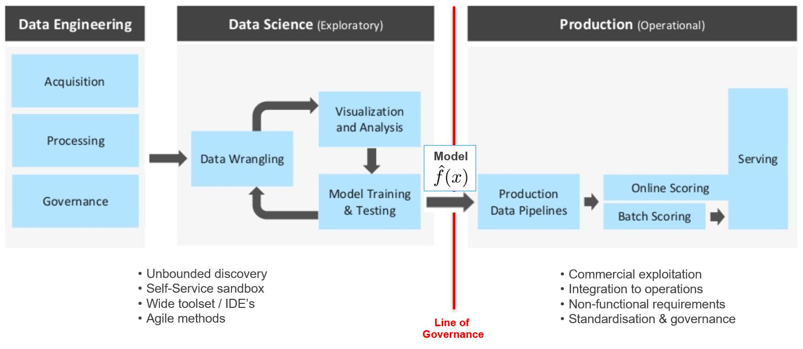 Übergabe von Machine-Learning-Resultaten zur Produktivsetzung im Echtbetrieb. (Abb. 10)