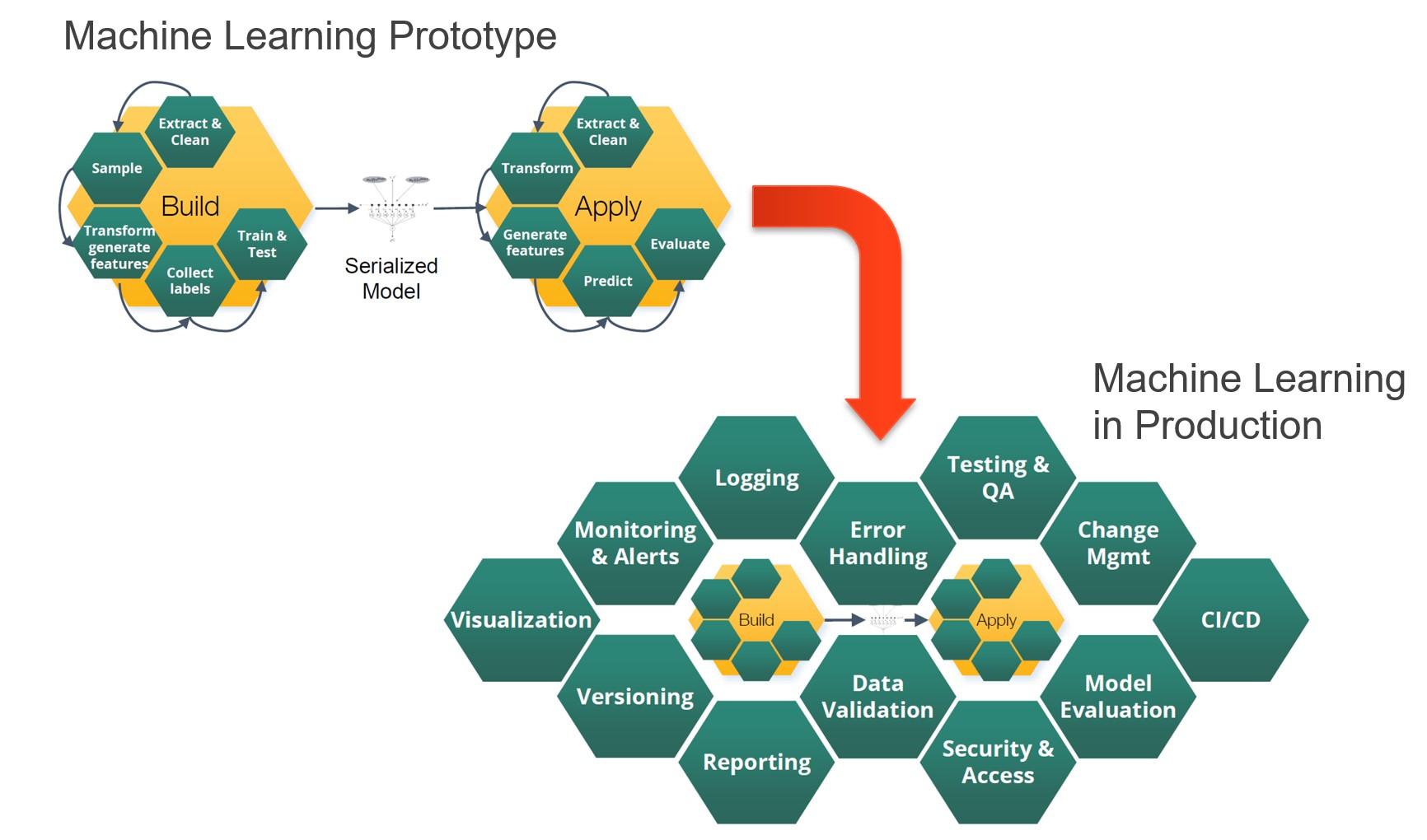 Unterstützende Funktionen für produktive Machine-Learning-Lösungen. (Abb. 11)