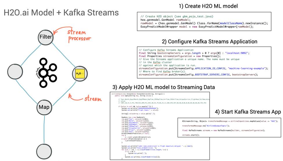 Deployment des generierten Jave-Codes eines H2O ML-Models in einer Kafka-Streams-Applikation. (Abb. 14)