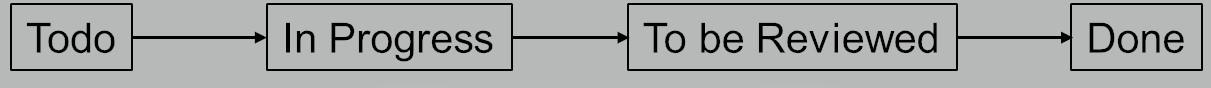 Prozessablauf ToDo nach Done. (Abb. 1)