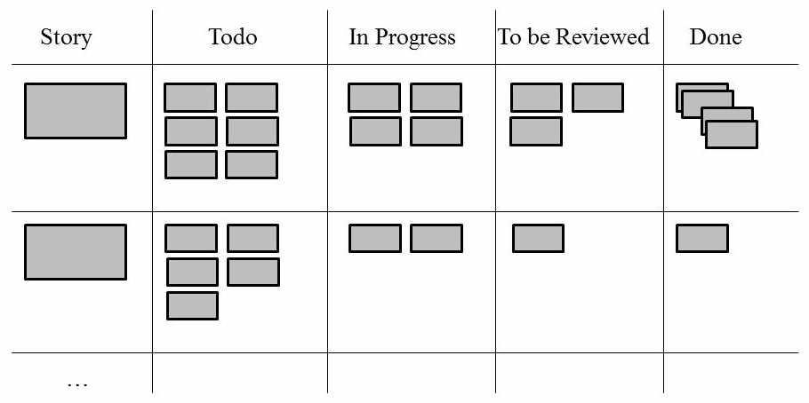 Beispiel für ein Board. (Abb. 2)